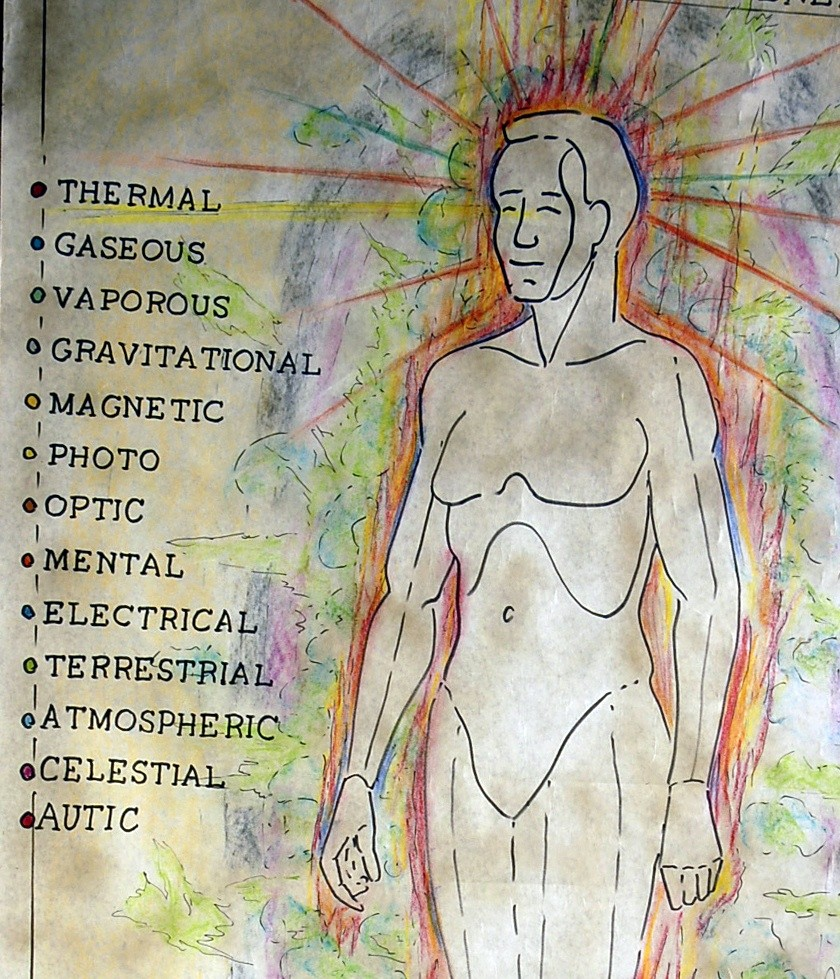 Associated Subtle Physical Energies